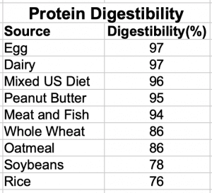Dietary Protein Digestibility