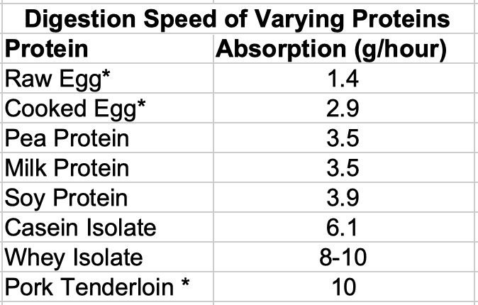 Digestion Speed of Different Proteins