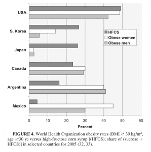 High Fructose Corn Syrup Intake and Global Obesity Rates