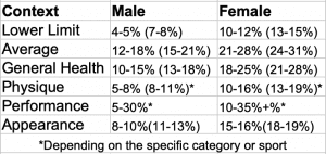 Good Body Fat Percentage for Different Goals