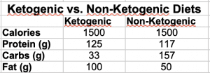 Ketogenic vs. Non-Ketogenic Diet