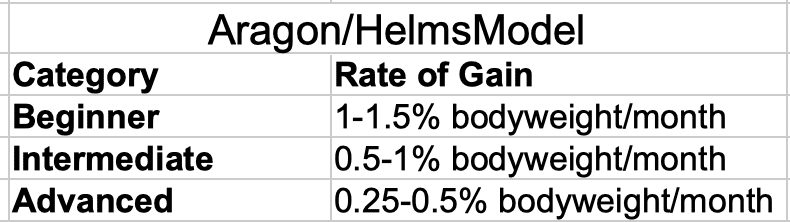 Aragon and Helms Model of Genetic Muscular Potential