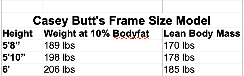 Casey Butt's Frame Size Model of Genetic Muscular Potential