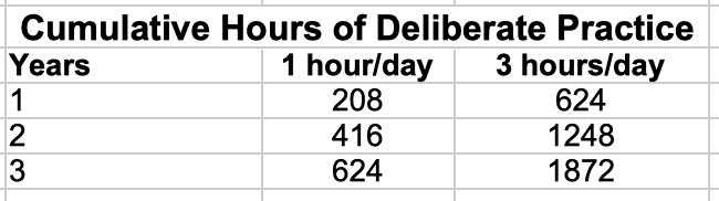 Cumulative Hours of Deliberate Practice