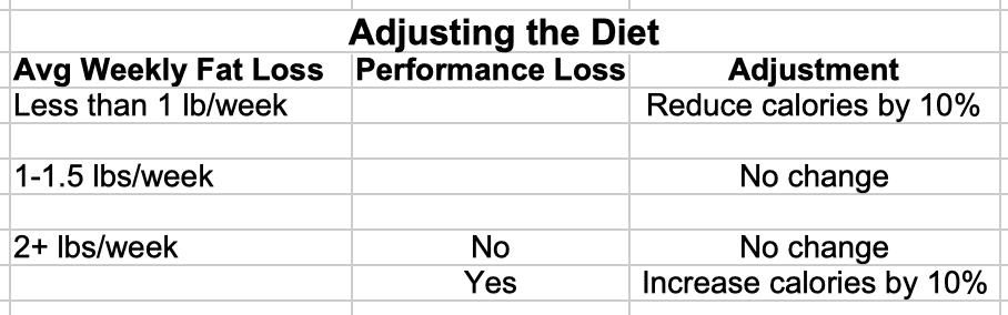 Adjusting the Diet