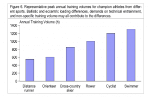 Training Volumes by Sport