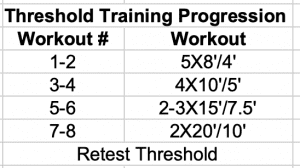 Threshold Training Progression