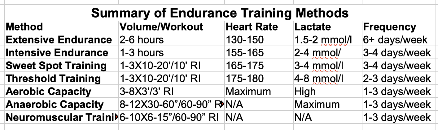 Summary of Endurance Training Methods