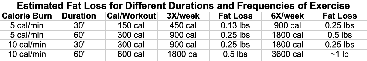Estimated Fat Loss for Different Durations and Frequencies of Exercise