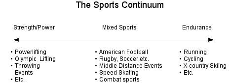 The Sports Continuum