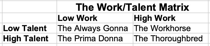 The Work/Talent Matrix