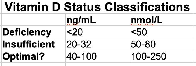 Vitamin D Status Classifications