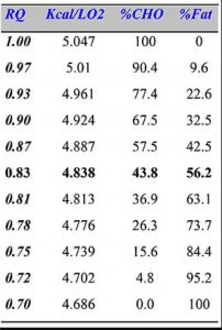 Respiratory Quotient (RQ) Chart