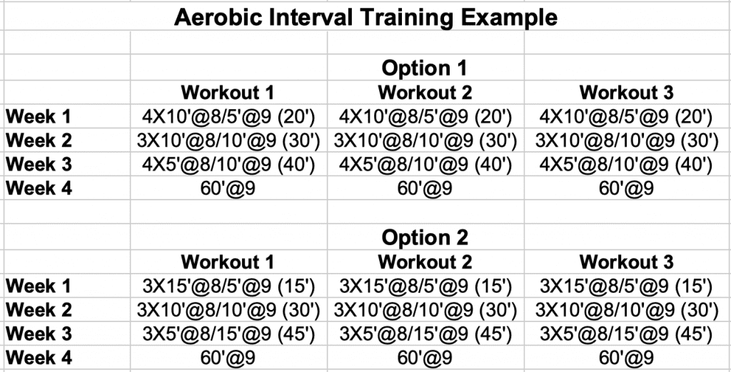 Aerobic Interval Training