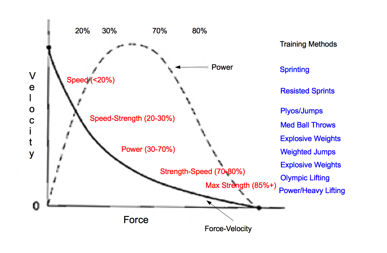 Force-Velocity with Methods