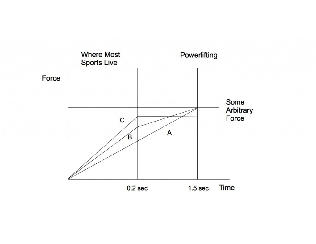 Rate of Force Development