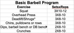 Basic Barbell Training Program