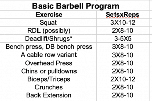 Modified Basic Barbell Program