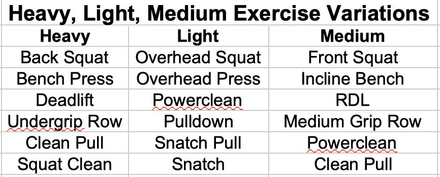 Heavy/Light/Medium Exercise Variations