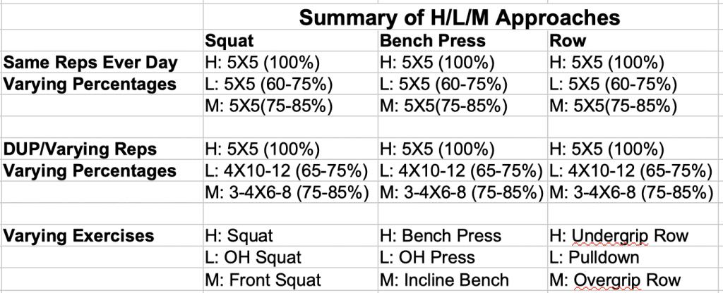 Summary of Heavy/Light/Medium Approaches
