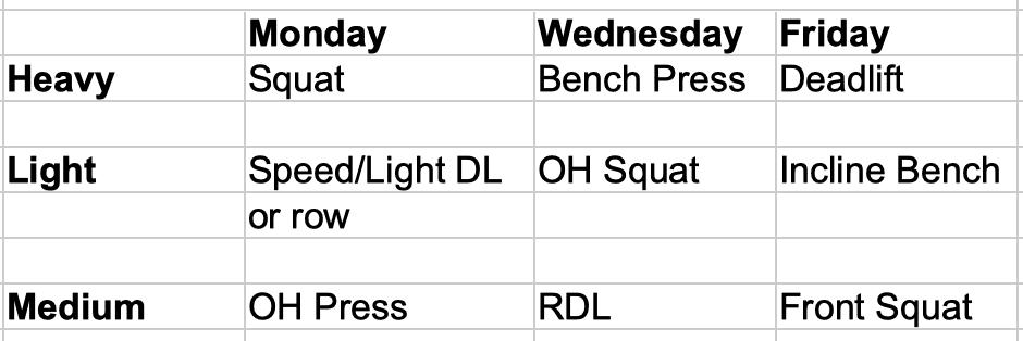 Daily Heavy/Light/Medium Variation