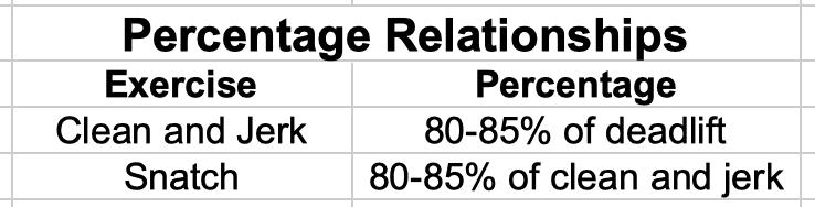 Percentage Relationships