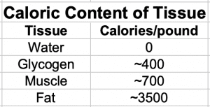 Calories Contained in Different Tissues
