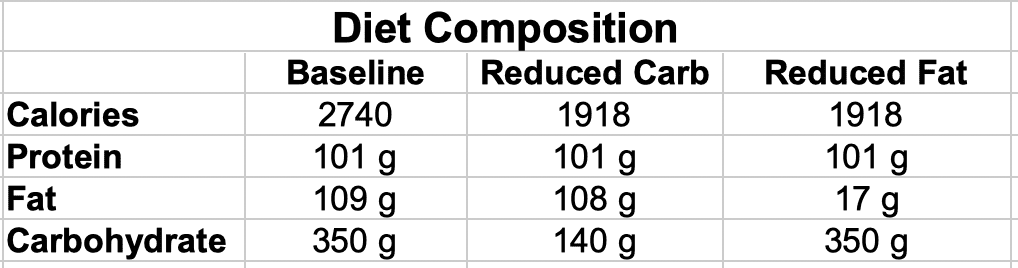 Baseline, Low-carb and Low-fat Diet Composition