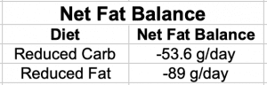 Net Fat Balance for Low-Fat and Low-Carb Diets
