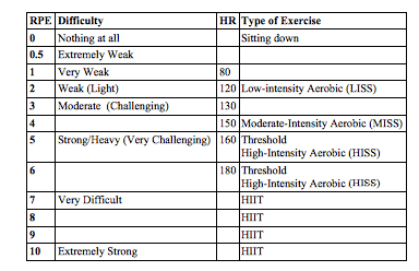 RPE Scale for Aerobic and HIIT Training