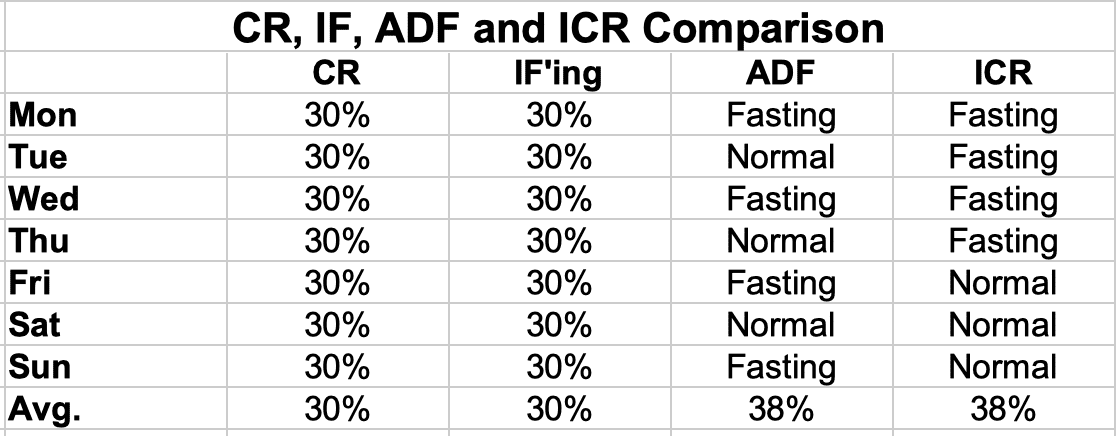 CR, IF, ADF and ICR Dieting Comparisons