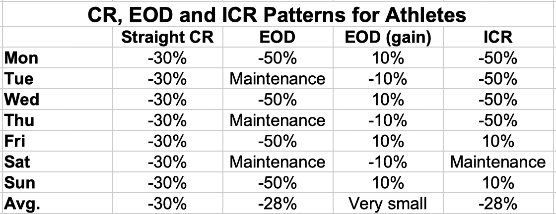 CR, EOD and ICR Patterns for Athletes