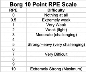 Borg 10 Point RPE Scale