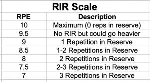 Repetitions in Reserve (RIR) Scale