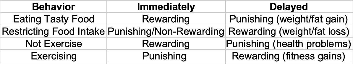 Punishment and Reward Timing