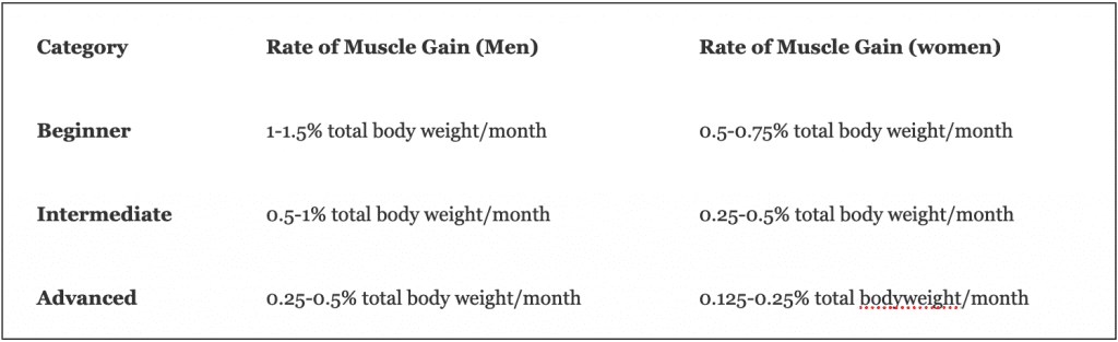 Raet of Weight and Muscle Gain