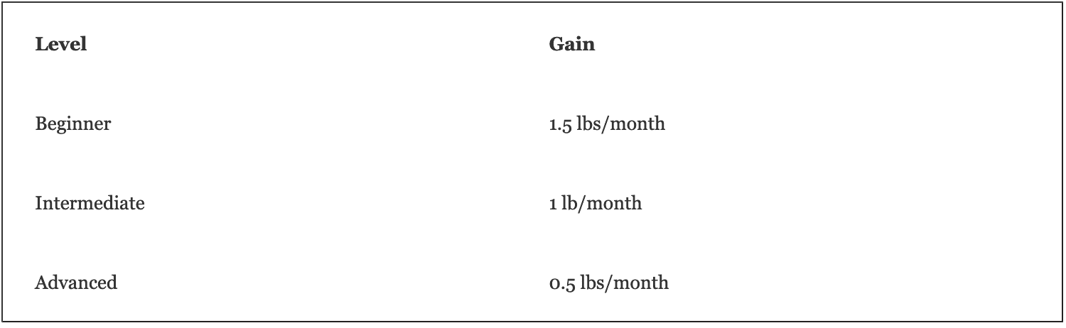 Monthly Rates of Muscle gain