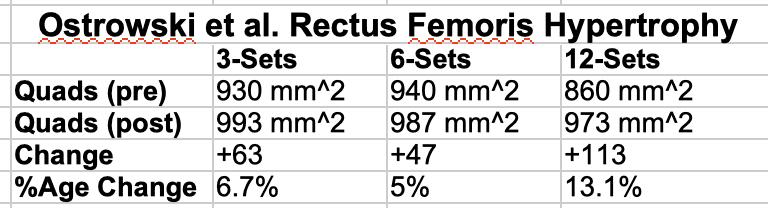 Ostrowski Rectus Femoris Hypertrophy