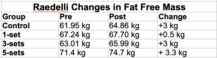 Raedelli Changes in Fat Free Mass