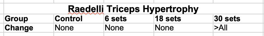 Raedelli Triceps Hypertrophy