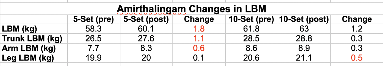 Amirthalingam Changes in LBM