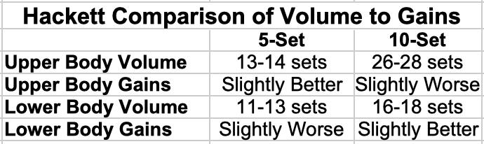 Hackett Comparison of Volume to Gains