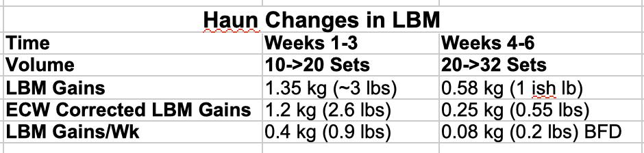 Haun Changes in LBM