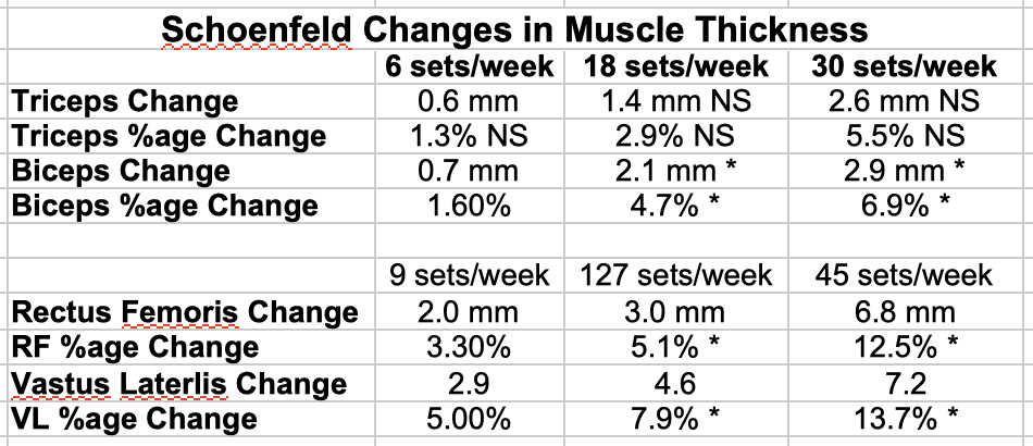Schoenfeld Changes in Muscle Thickness