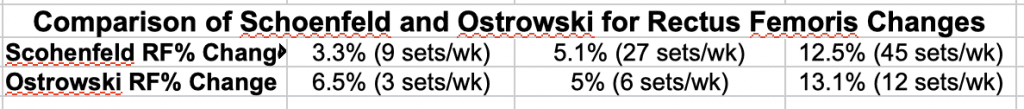 Schoenfeld vs. Ostrowski Rectus Femoris %age Change