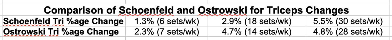 Schoenfeld vs. Ostrowski Triceps %age Change