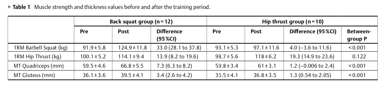 Hip thrust vs. Back Squat Results