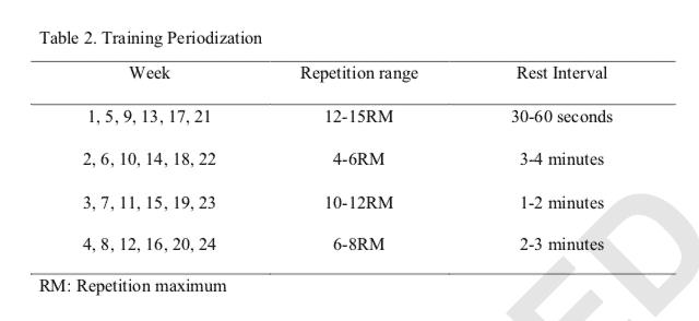 Barbalho Periodization Scheme