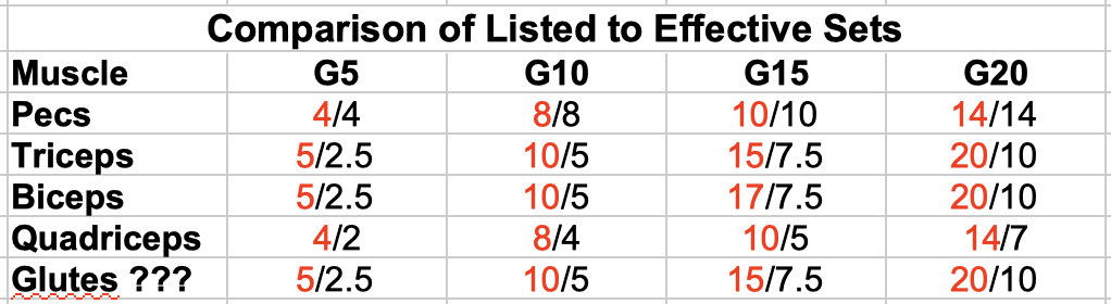 Comparison of Listed to Effective Sets