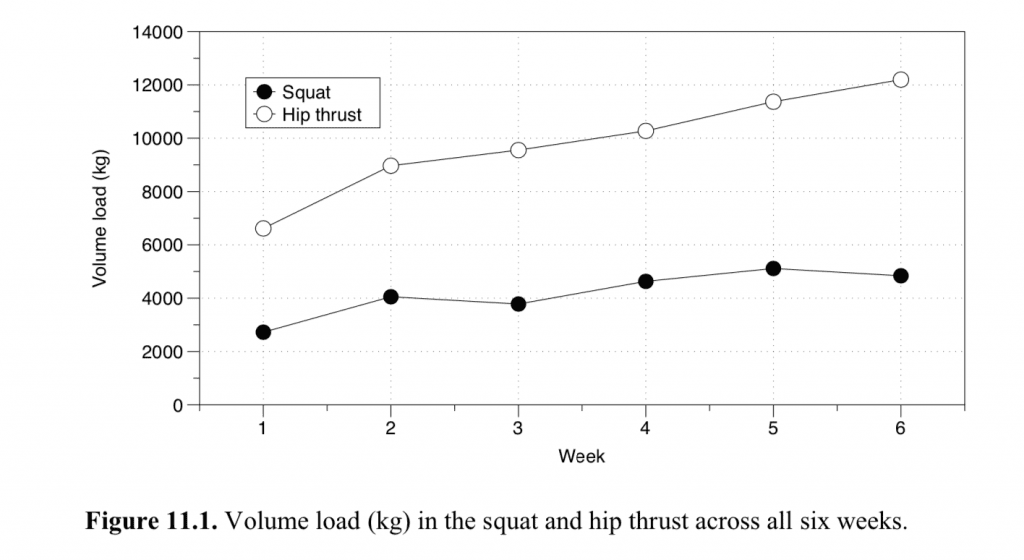 Hip Thrust vs. Squat Load Volume